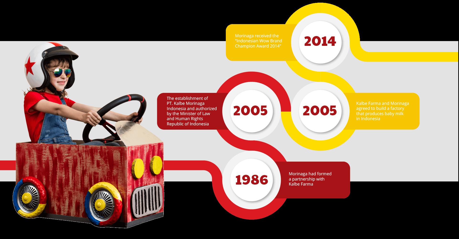 Timeline Kerja Sama Morinaga Dari Awal Sampai Akhir